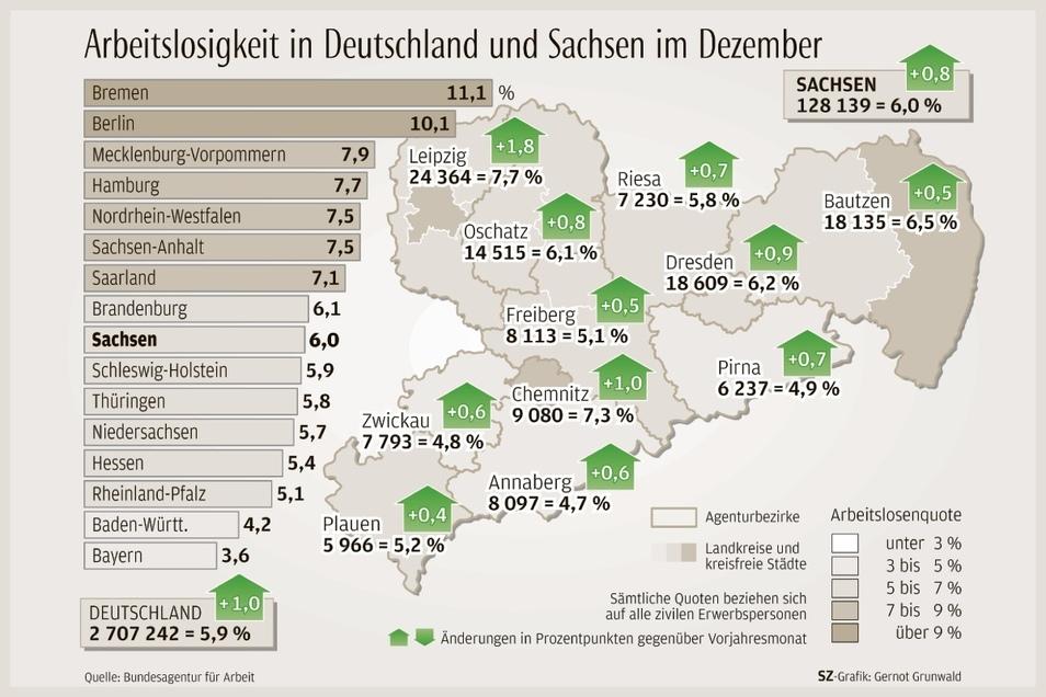 In Leipzig ist die Arbeitslosigkeit im Corona-Jahr am stärksten gestiegen.