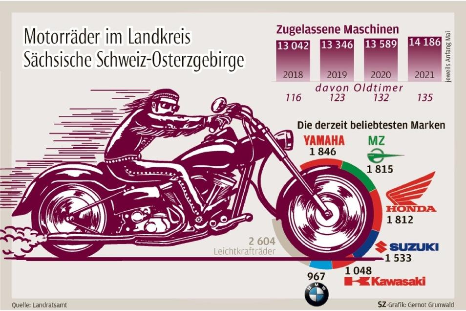 Die Statistik zeigt es: Krafträder, auch Oldtimer, werden immer beliebter.