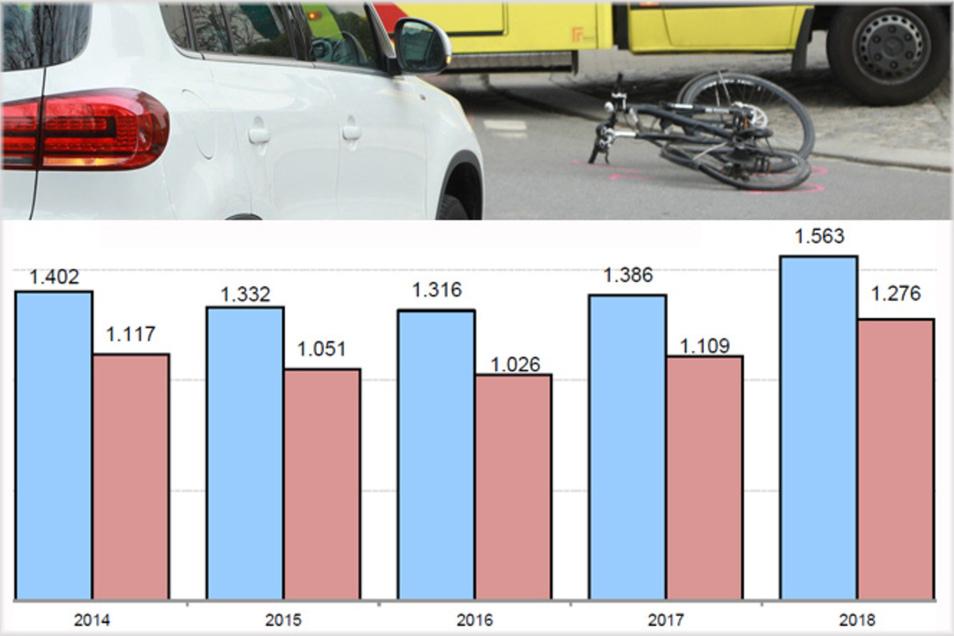 Die Grafik zeigt Rad-Unfälle in den Jahren 2014 bis 2018, wobei die Zahl der beteiligten Radfahrer blau und rot die Zahl der Verletzten dargestellt ist.