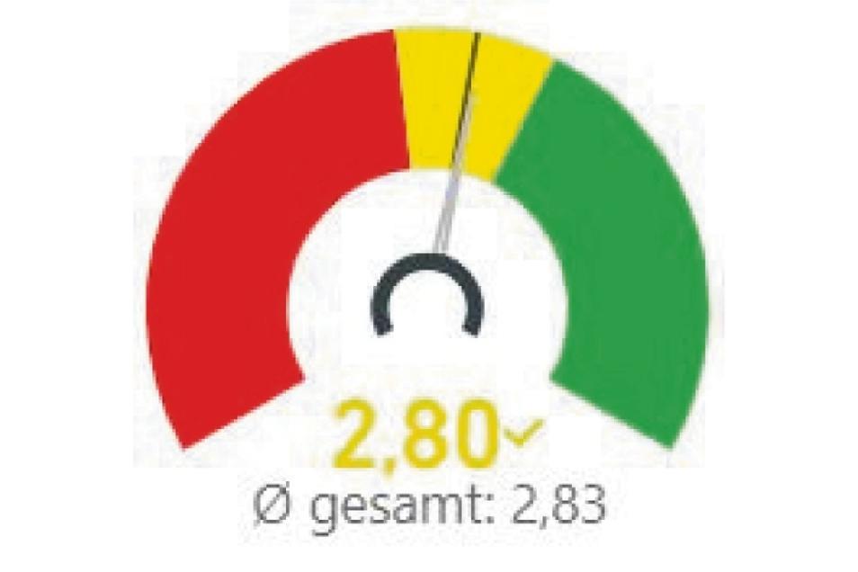 Diese Bewertung erreicht Großenhain insgesamt.