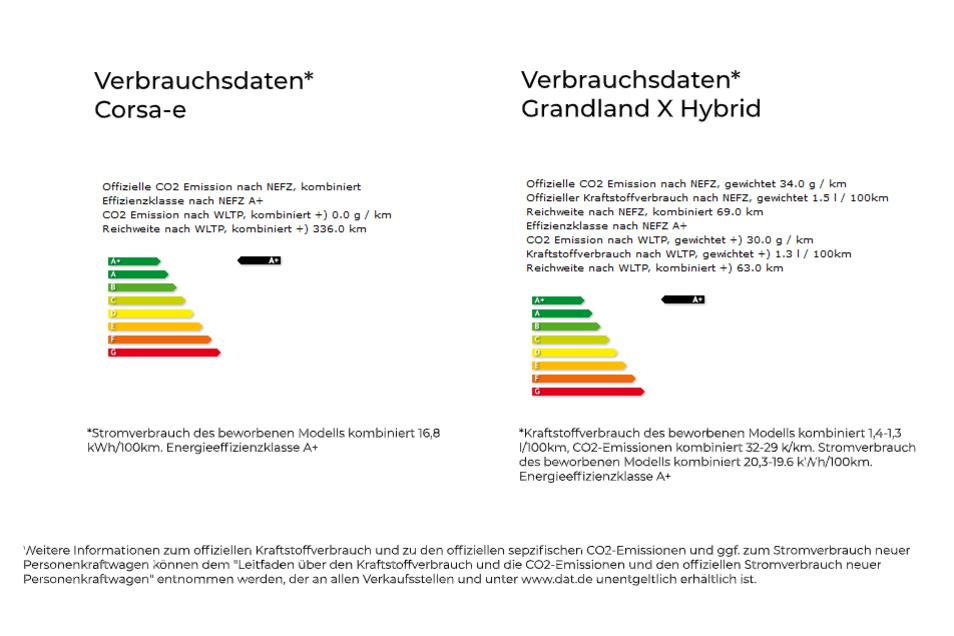 Verbraucherinformationen zu Kraftstoffverbrauch, CO2-Emissionen und Stromverbrauch neuer Personenkraftwagen.