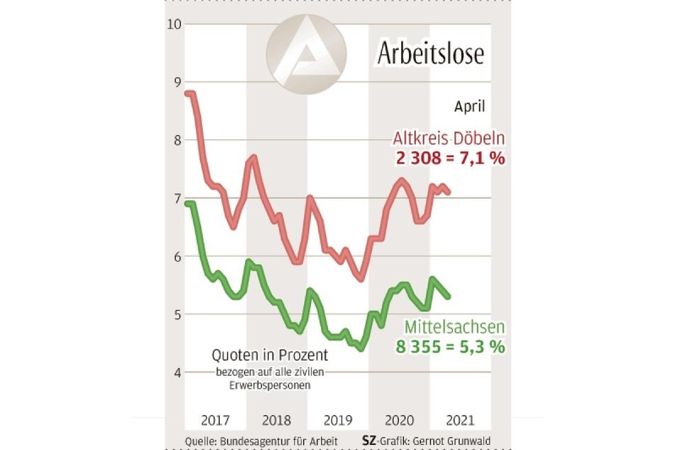 Die Zahl der Arbeitslosen ist im April in Mittelsachsen leicht gesunken.