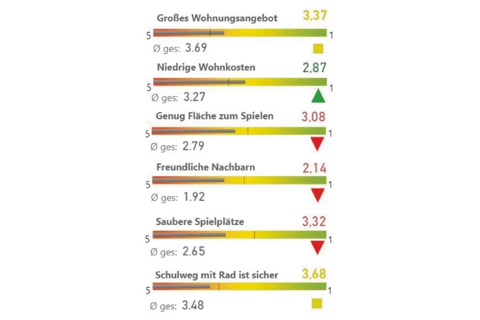 Beim Thema Wohnen und Wohnumfeld bewerteten die Zittauer die Nachbarschaft unterdurchschnittlich.