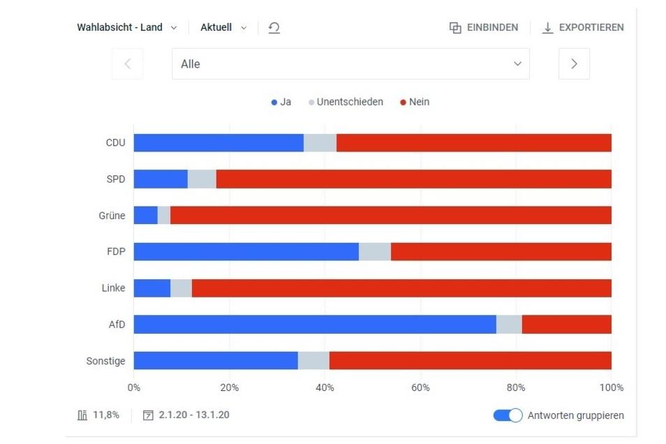 Das Umfrageergebnis - sortiert nach Wahlabsichten der Teilnehmer