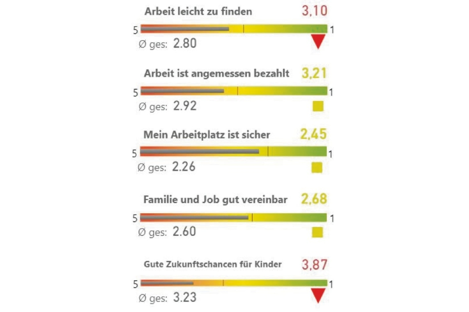 Das sagt der Familienkompass zum Thema Arbeit in Görlitz.