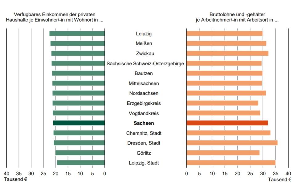 Das verfügbares Einkommen der privaten Haushalte je Einwohner und Bruttolöhne und -gehälter je Arbeitnehmer in Sachsen 2019 nach Kreisfreien Städten und Landkreisen.