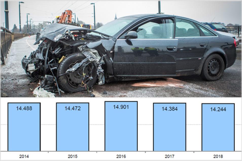 Insgesamt ereigneten sich 2018 weniger Unfälle alös in den Vorjahren.