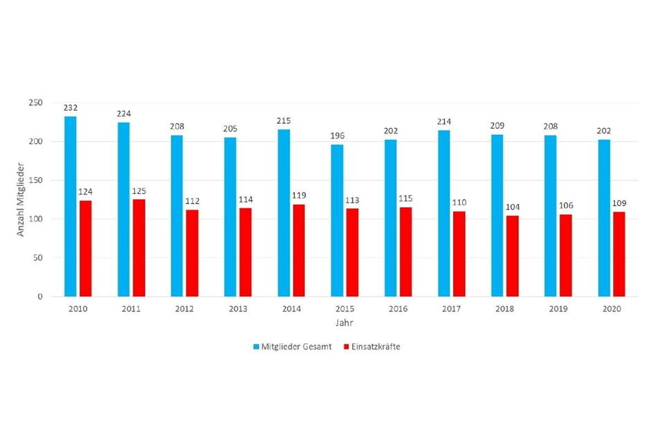 So entwickelte sich die Zahl der Riesaer Feuerwehrmitglieder und der Einsatzkräfte von 2010 bis 2020.