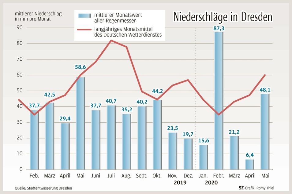 Zwar hatte es im Mai deutlich mehr geregnet als im extrem trockenen April. Doch der langjährige Durchschnitt für diesen Monat wurde dennoch nicht erreicht.