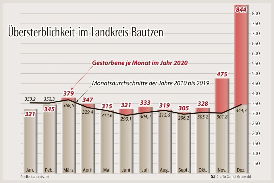 Vor allem im November und im Dezember 2020 sind deutlich mehr Menschen im Kreis Bautzen gestorben als sonst üblich.