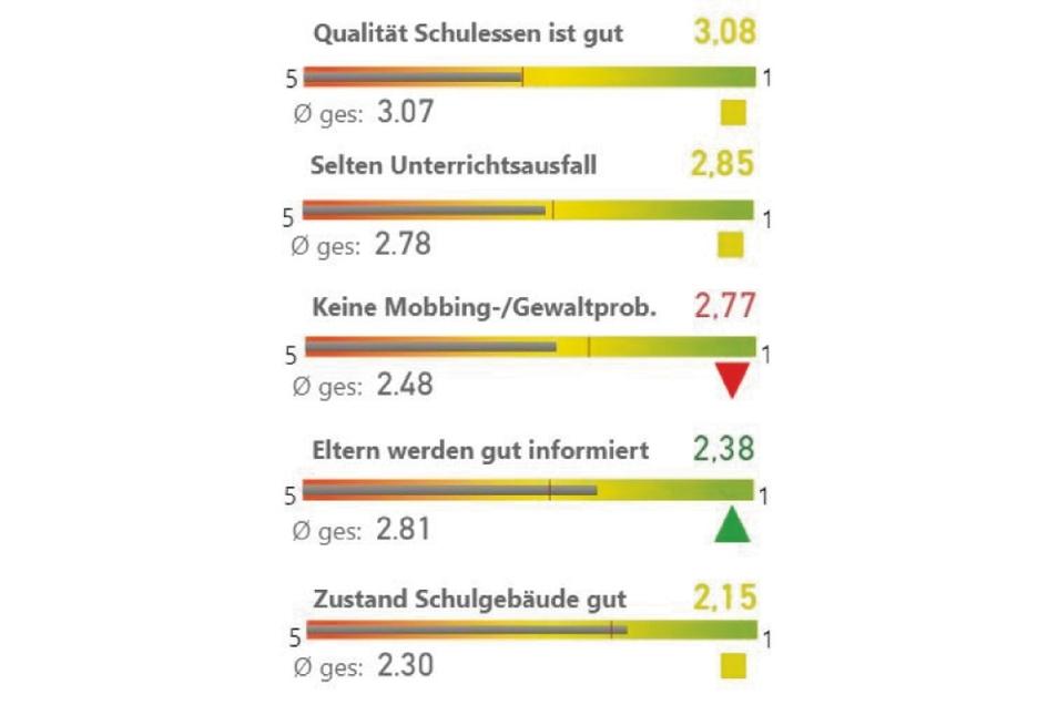 Bei der Zufriedenheit mit den Schulen liegen die westlichen und südlichen Ortsteile von Görlitz etwa im Sachsen-Schnitt. Mobbing ist immer wieder ein Thema, das viele beunruhigt.