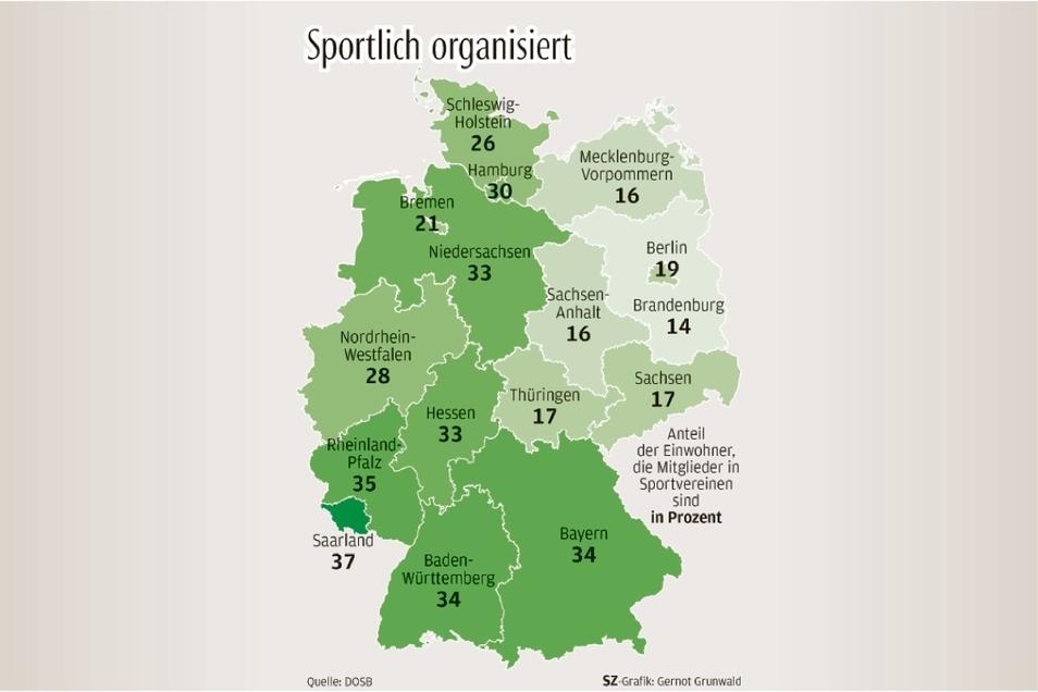 Die Karte der Bundesrepublik verdeutlicht, dass der Osten auch 30 Jahre nach der Wende dem Westen bei den Mitgliedschaften in Sportvereinen hinterherhinkt – und das zum Teil beträchtlich.