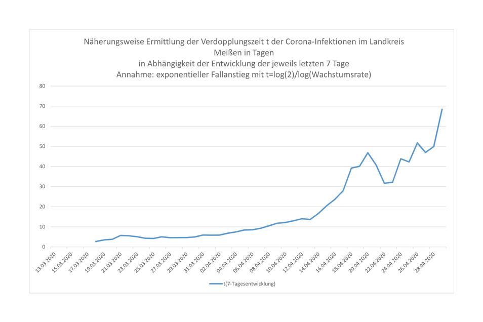 Bei der Verdopplungszeit hat der Landkreis Meißen einen sehr guten Wert erreicht.