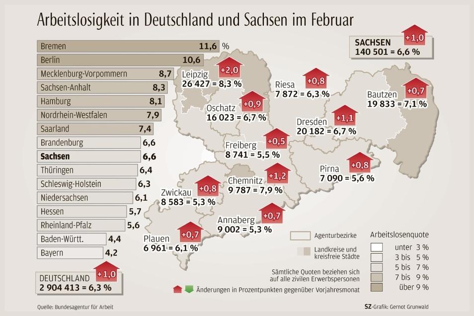 Rote Pfeile: Die Arbeitslosigkeit ist in allen Regionen höher als vor einem Jahr.