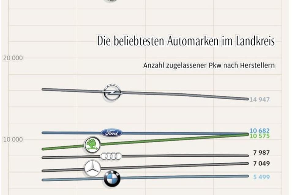 Die Grafik zeigt die Entwicklung der Zulassungszahlen nach Herstellern von 2014 bis 2017.