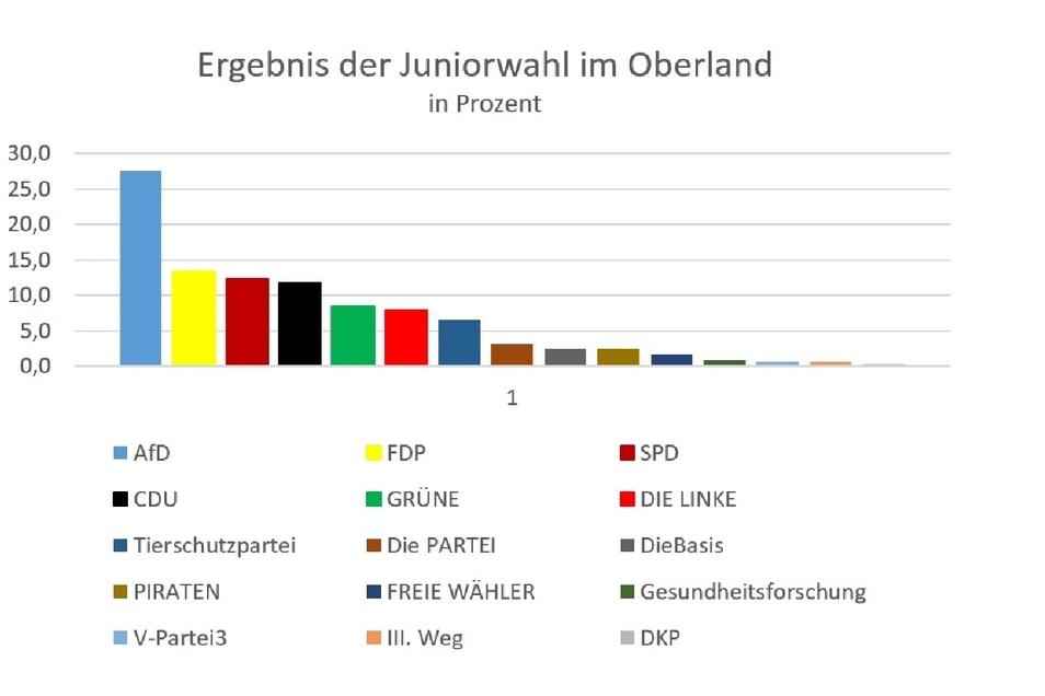 Die Ergebnisse in der grafischen Übersicht.