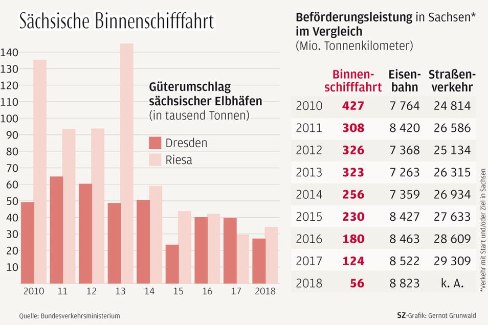 Die Zahlen sind eindeutig. Immer weniger Güter werden in Sachsen über die Elbe transportiert.