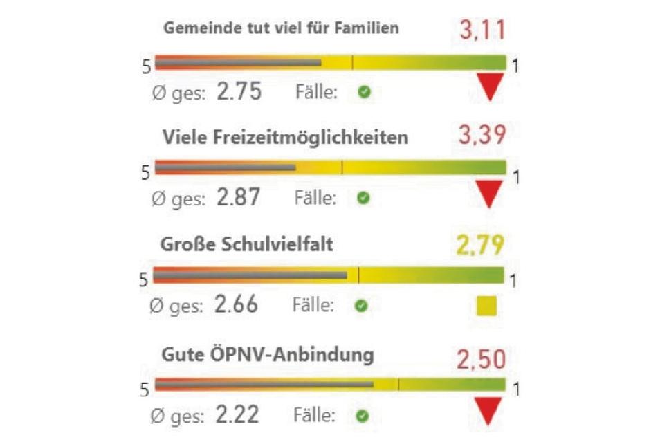 Beim Thema Familienfreundlichkeit gab es zum Großteil keine guten Noten für die Stadt.
