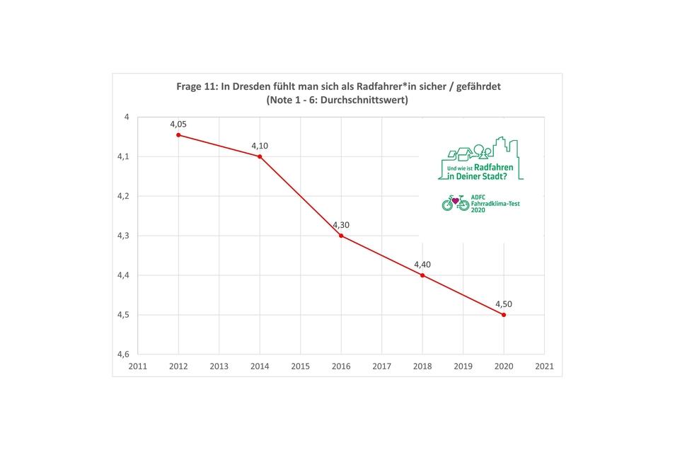 Die Linie zeigt die Entwicklung des Sicherheitsgefühls beim Radfahren in Dresden. Die Einzelergebnisse sind dabei mit Schulnoten vergleichbar.