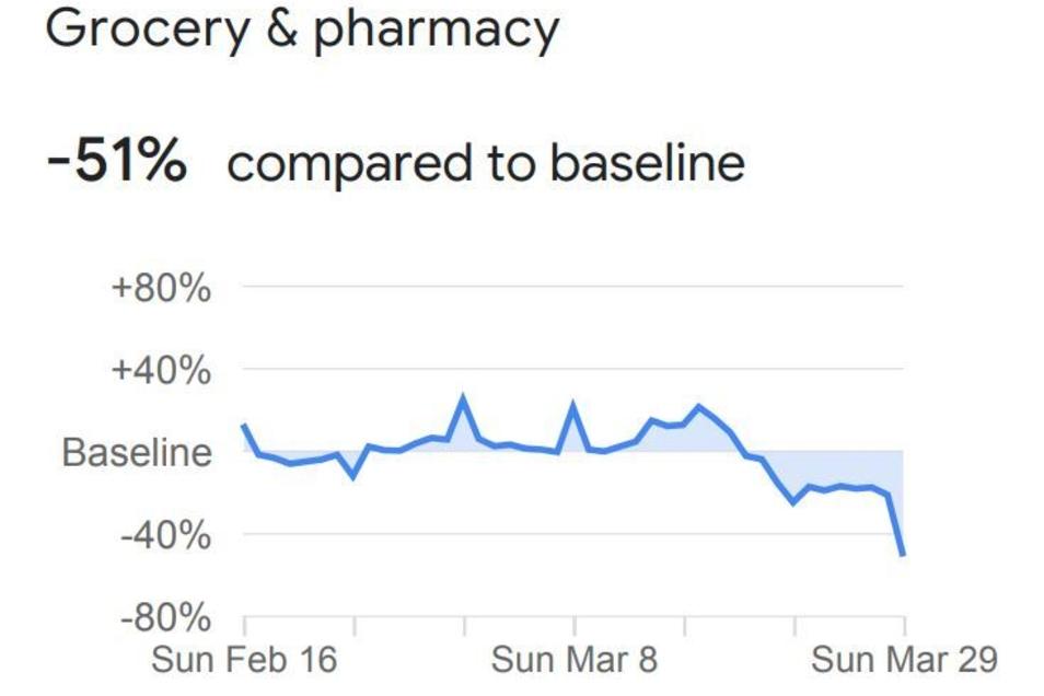 Die Grafik zeigt, wie viele Menschen zuletzte Lebensmittelgeschäfte und Apotheken besucht haben. Man erkennt, dass mit der Verschärfung der Corona-Maßnahmen Ende März die Kurve steil nach unten geht.