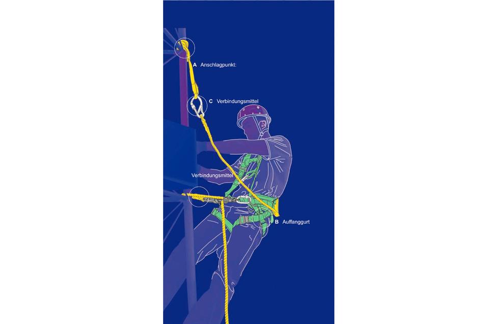 Für den regelmäßigen Test der PSA (Persönliche Schutzausrüstung) gibt es detaillierte Vorschriften.