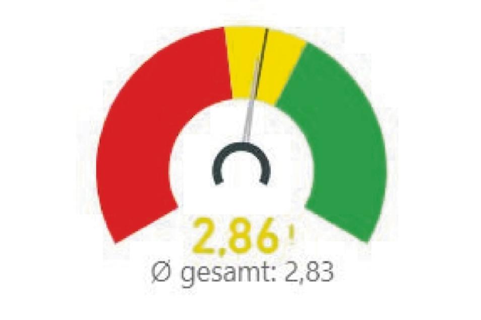 Rothenburger Ergebnisse der Umfrage beim Familienkompass decken sich fast mit dem sächsischen Durchschnitt