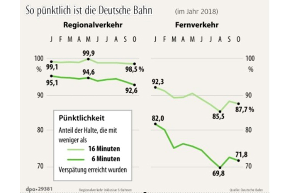 Die Pünktlichkeit der Deutschen Bahn im Jahr 2018.