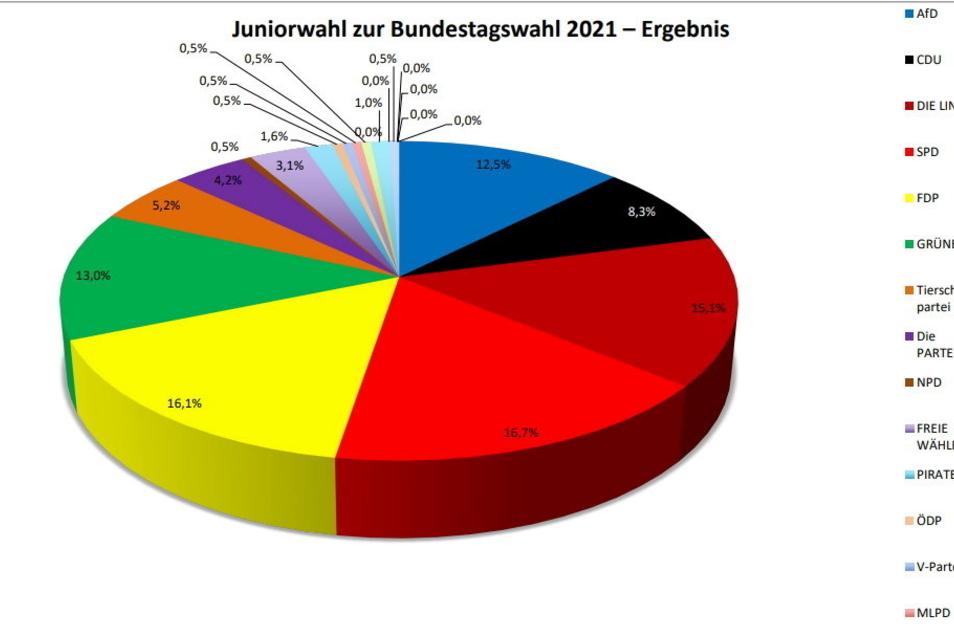 Bunte Wahltorte am Werner-Heisenberg-Gymnasium in Riesa: Die SPD schnitt am besten ab, gefolgt von FDP und Linke.