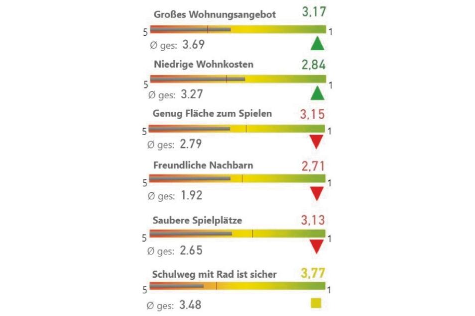 Beim Wohnangebot und den Wohnkosten sind die Menschen von Schlauroth bis Tauchritz recht zufrieden.