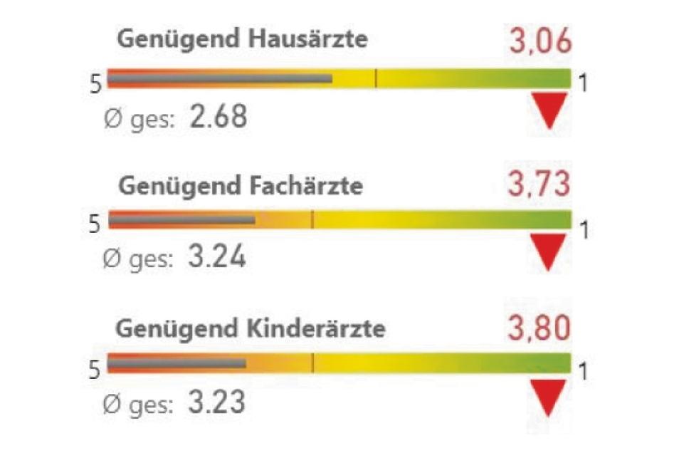 So wird die Arztsituation in Großenhain/Priestewitz gesehen.