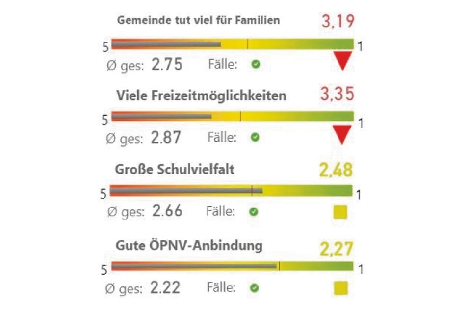 Freizeit- und Vereinsangebote könnten mehr sein. Mit dem ÖPNV sind die Menschen in den Görlitzer Ortsteilen dagegen recht zufrieden.