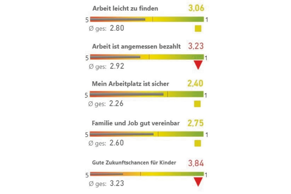 Das sind die Meinungen im Landkreis Görlitz zum Thema Arbeit.
