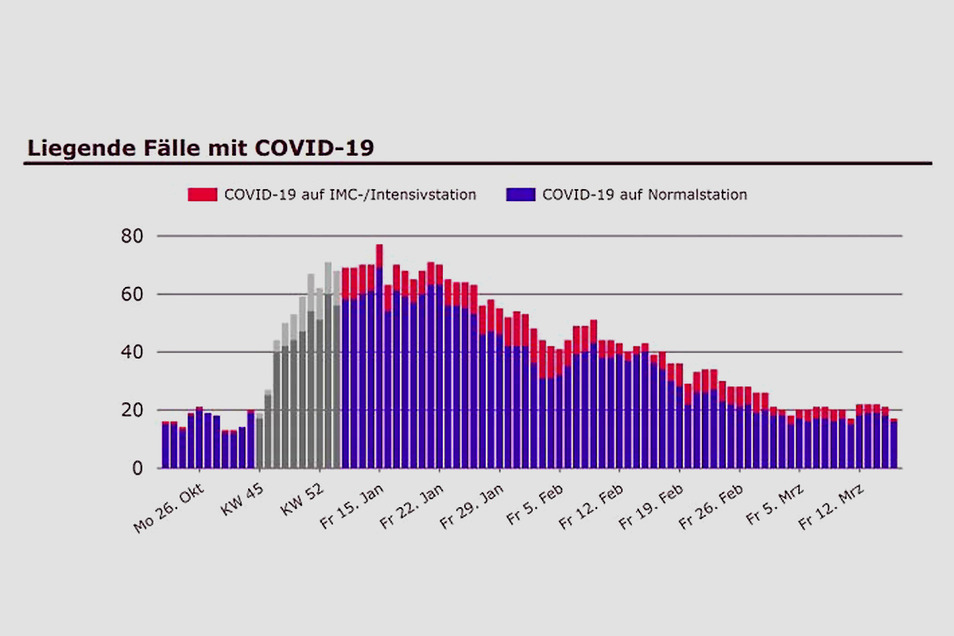 Die Zahl der Covid-Patienten in den Weißeritztalkliniken Freital/Dippoldiswalde ist derzeit stabil.