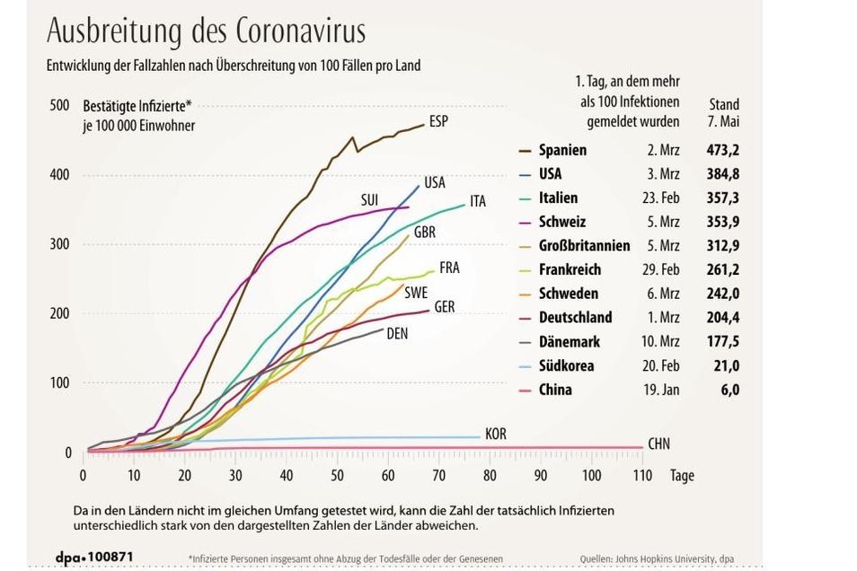 Ausbreitung des Coronavirus in den einzelnen Ländern