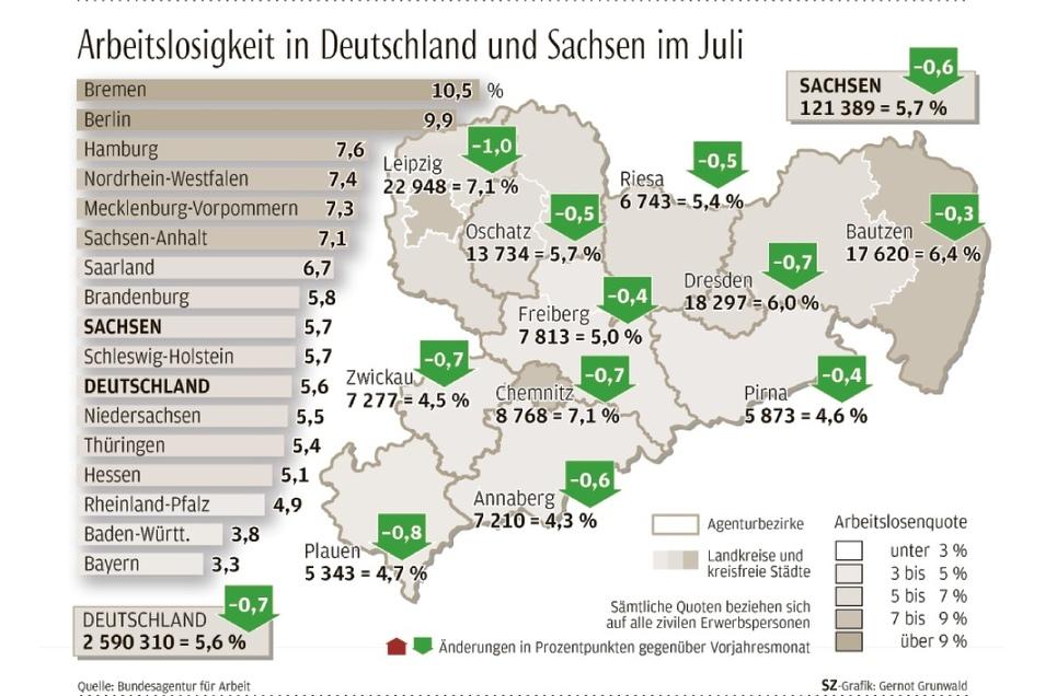 Die Arbeitslosenquote in Sachsen liegt im Juli leicht über dem deutschen Durchschnitt.