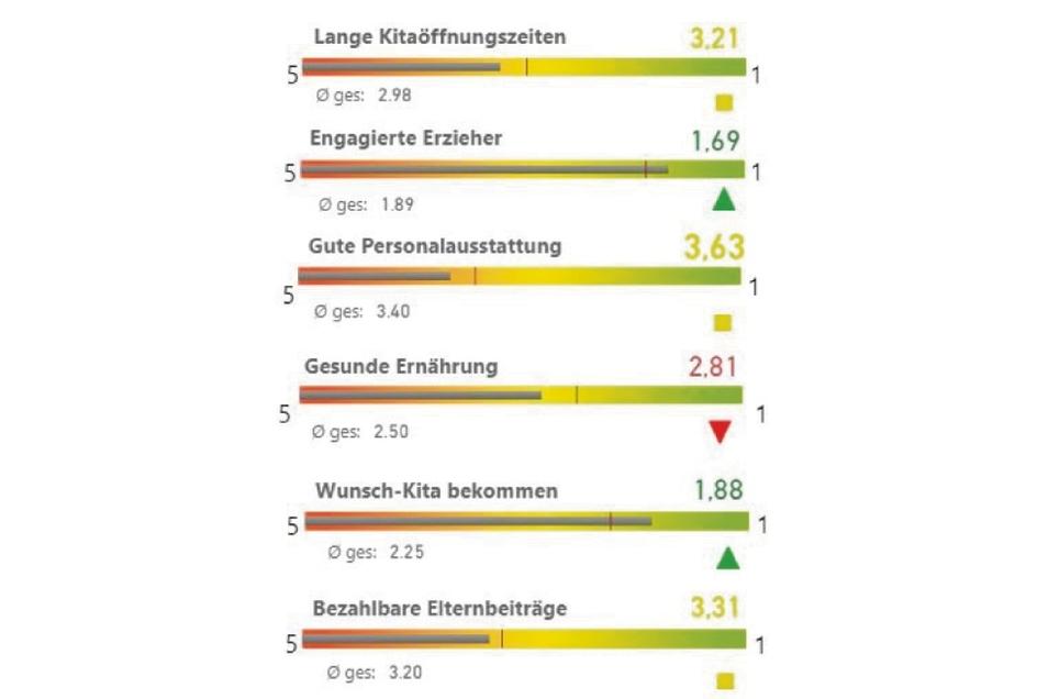 Insgesamt kommt die Kita-Betreuung in Rothenburg gut weg...