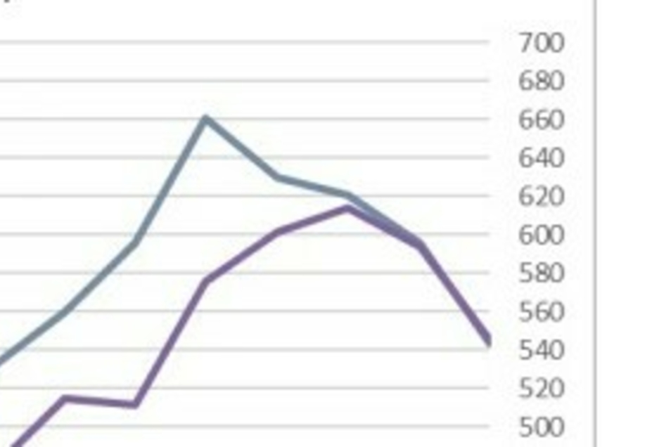 Die Kurve des Sieben-Tage-Inzidenzwertes zeigt momentan nach unten.