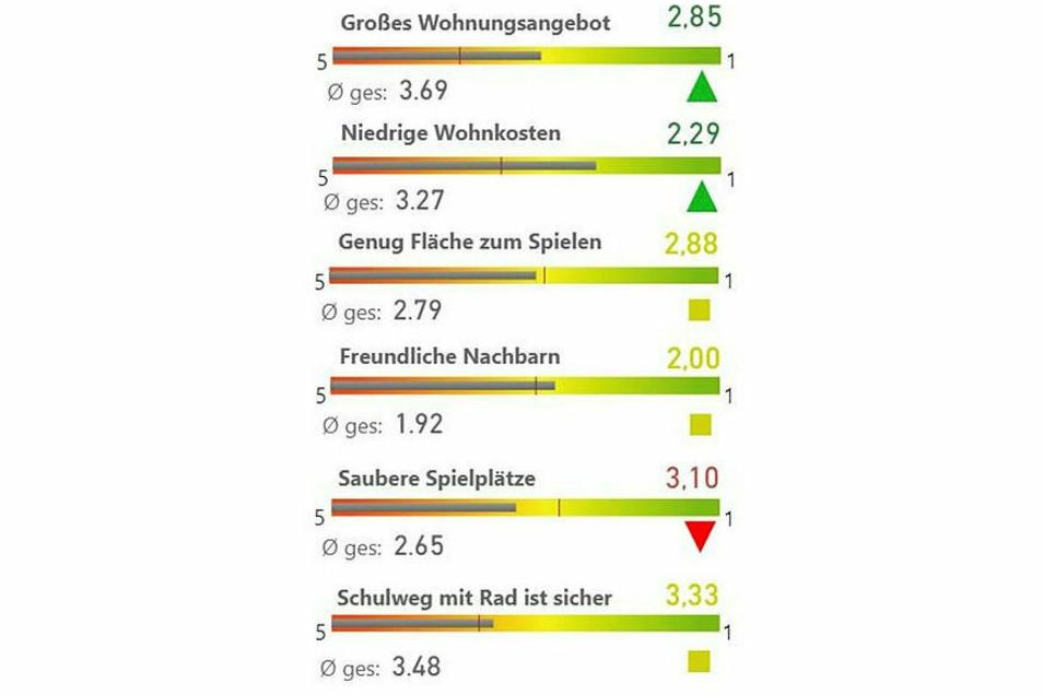 Beim Thema Wohnen schneiden Gröditz, Röderaue und Wülknitz sehr gut ab und belegen in dieser Kategorie kreisweit sogar den 1. Platz.