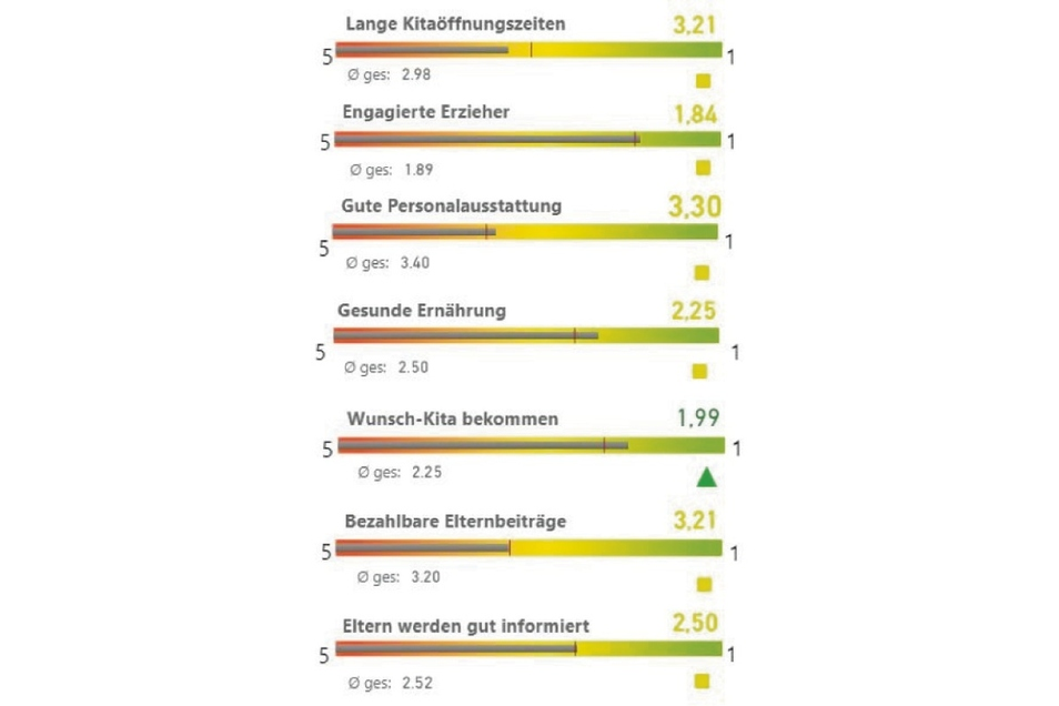 So zufrieden sind die Befragten im Kreis Görlitz beim Thema Kita-Qualität.