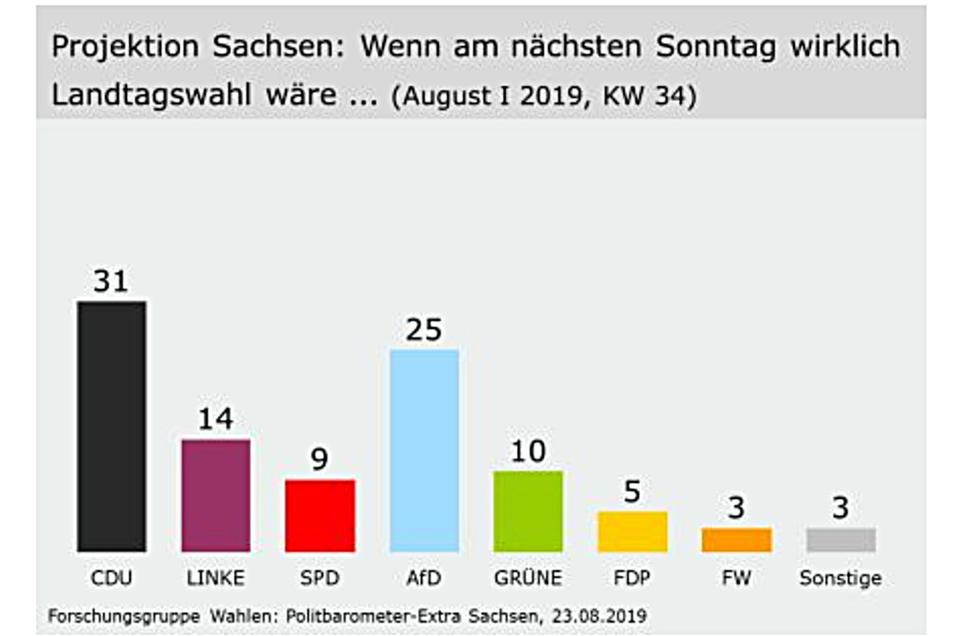 So würden die Sachsen laut ZDF-Politbarometer im Moment bei der Landtagswahl abstimmen.