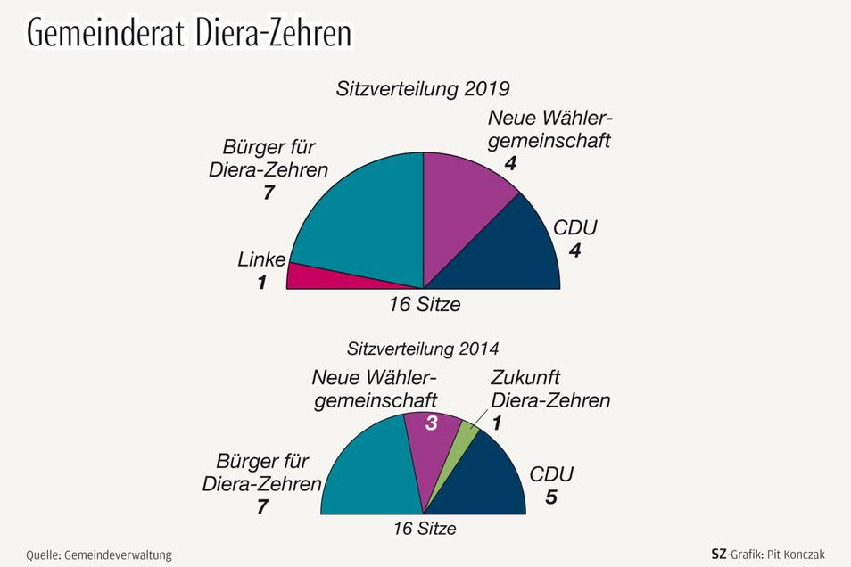 Fakten zum Gemeinderat Diera-Zehren