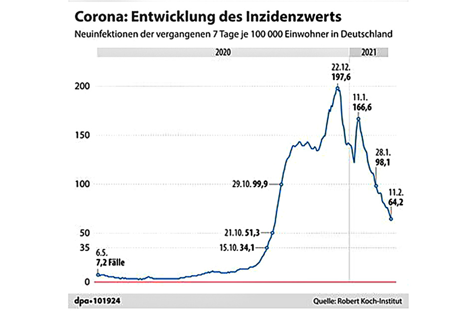 Die aktuelle Entwicklung des Inzidenzwerts in Deutschland.