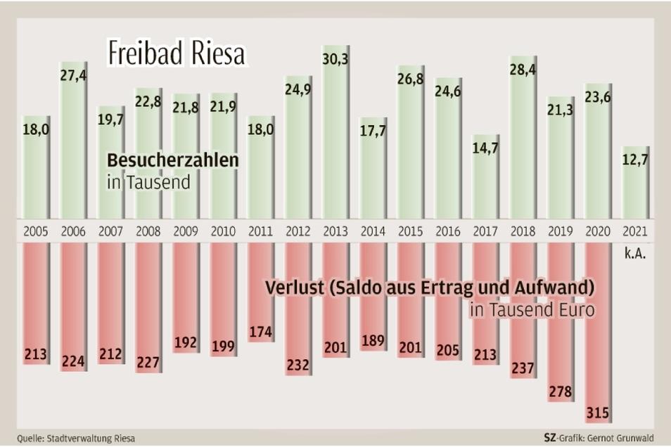 Die Besucherzahlen im Freizeitbad Riesa-Weida schwanken vor allem wetterbedingt. Seit Einführung des Mindestlohns 2015 steigt der Verlust.