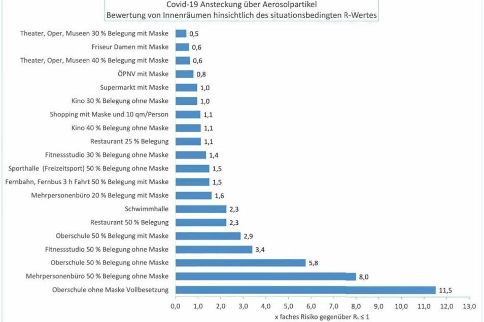"""Grafik aus der Studie von Martin Kriegel und Anne Hartmann (Hermann-Rietschel-Institut an der TU Berlin) """"Covid-19-Ansteckung über Aerosolpartikel. Vergleichende Bewertung von Innenräumen hinsichtlich des situationsbedingten R-Wertes""""."""