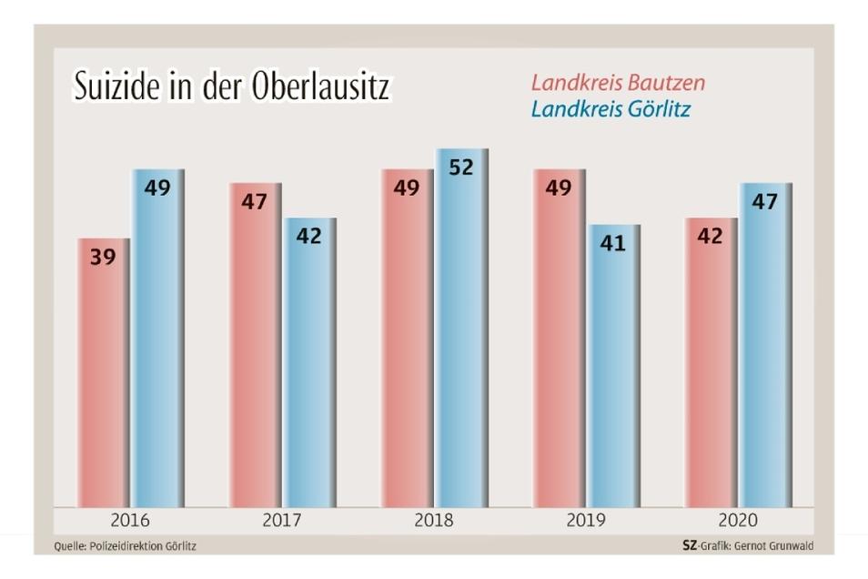 """""""Eine Zunahme von Suiziden angesichts Corona kann im Kreis Bautzen nicht beobachtet werden"""", sagt ein Sprecher der Polizeidirektion Görlitz."""