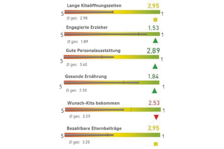 KitaBiesnitz/Rauschwalde