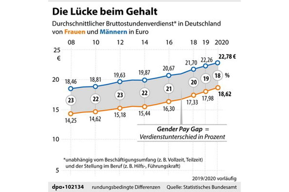 Die Entwicklung des durchschnittlichen Bruttostundenverdienstes von Frauen und Männern in Deutschland und Verdienstunterschied in Prozent