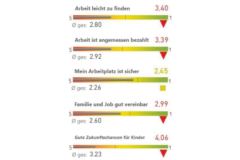 Das Thema Arbeit wird in Zittau kritisch gesehen.