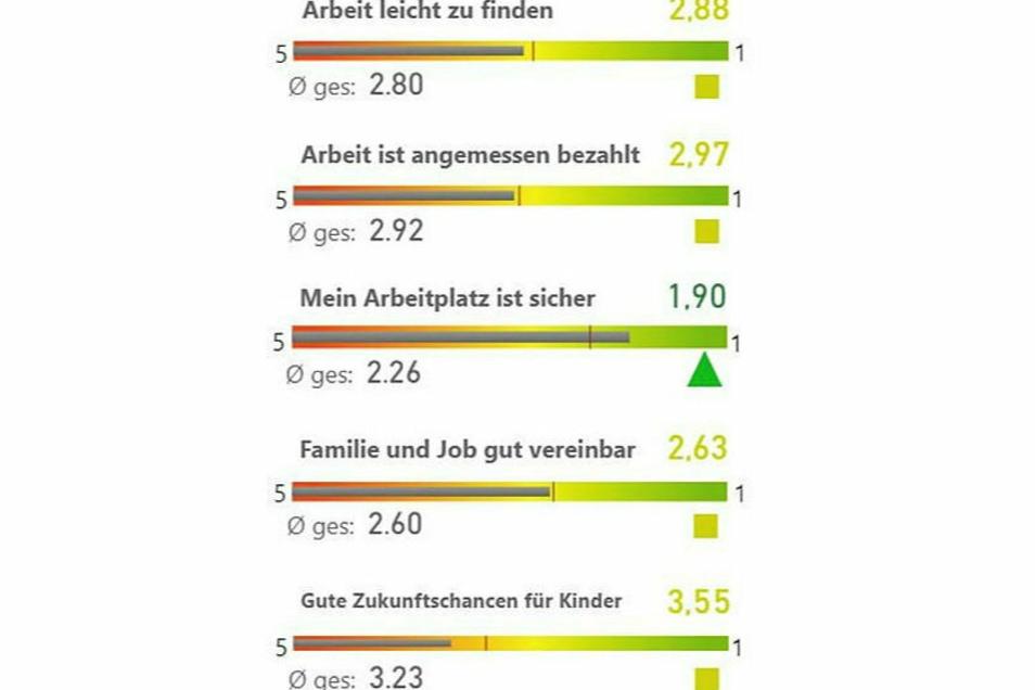 In der Region an der Landesgrenze zu Brandenburg sind offensichtlich viele der Befragten mit ihrem Job zufrieden und halten ihre Arbeitsstelle für sicher.