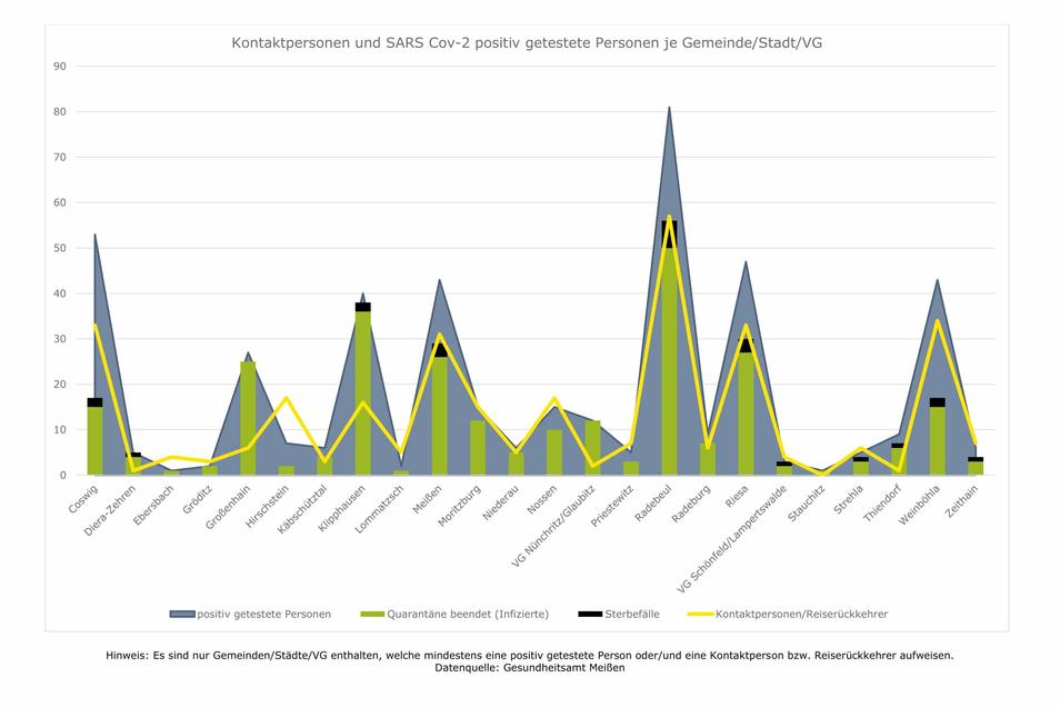 Corona-Grafiken 16.10.2020 Foto: Gesundheitsamt Meißen